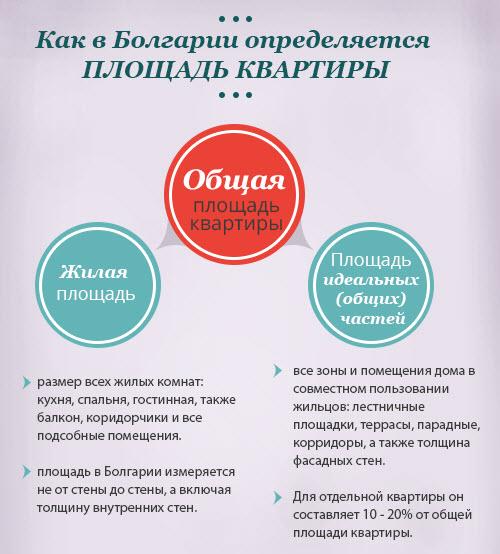 Как определяется площадь апартамента в Болгарии