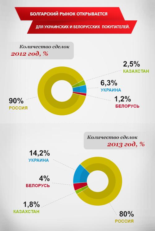 Болгарский рынок недвижимости открывается украинцам и белоруссам