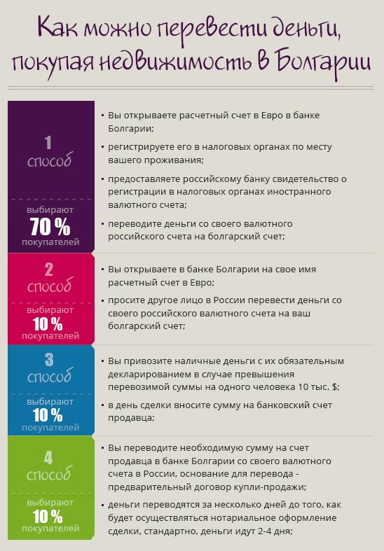 Как оплатить недвижимость в Болгарии